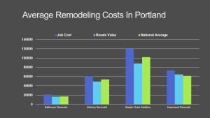 Portland Remodeling Contractor Cost