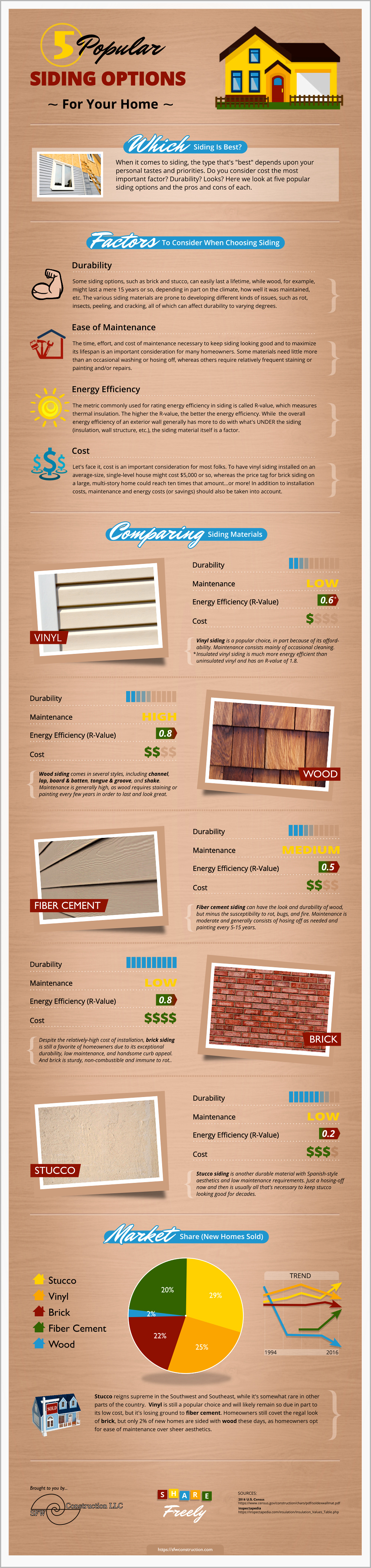 Five popular siding options for your home - Infographic